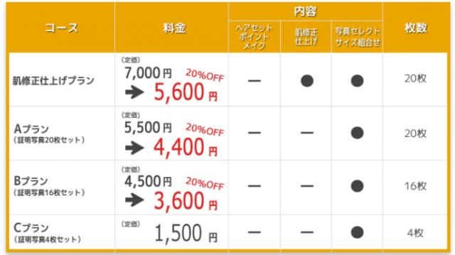 三宮ココロスタジオのメニュー表